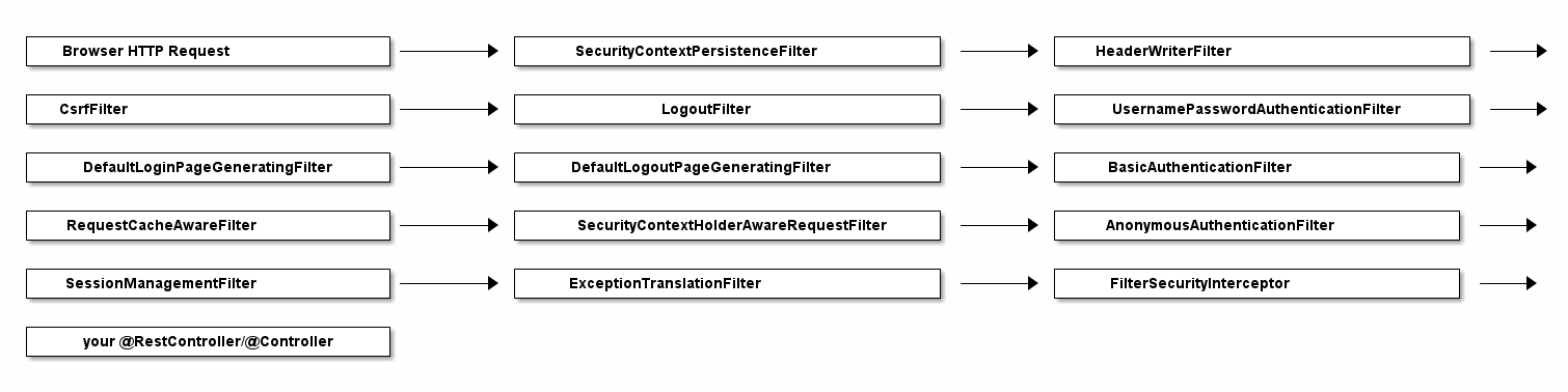 Spring Security Session Timeout Redirect
