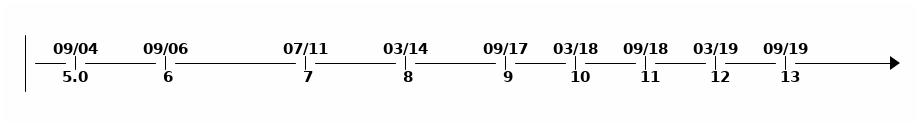 java version timeline