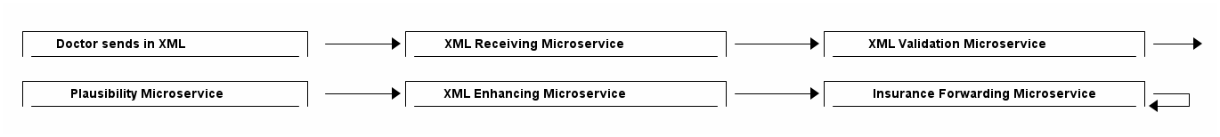 microservices bank 3b